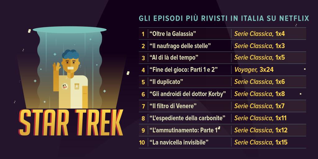 Start Trek Netflix