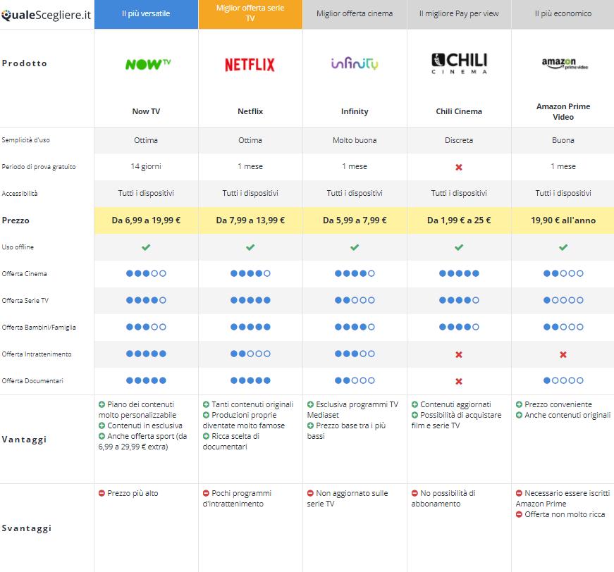 Infografica QualeScegliere.it - Servizi streaming on demand a_confronto ...